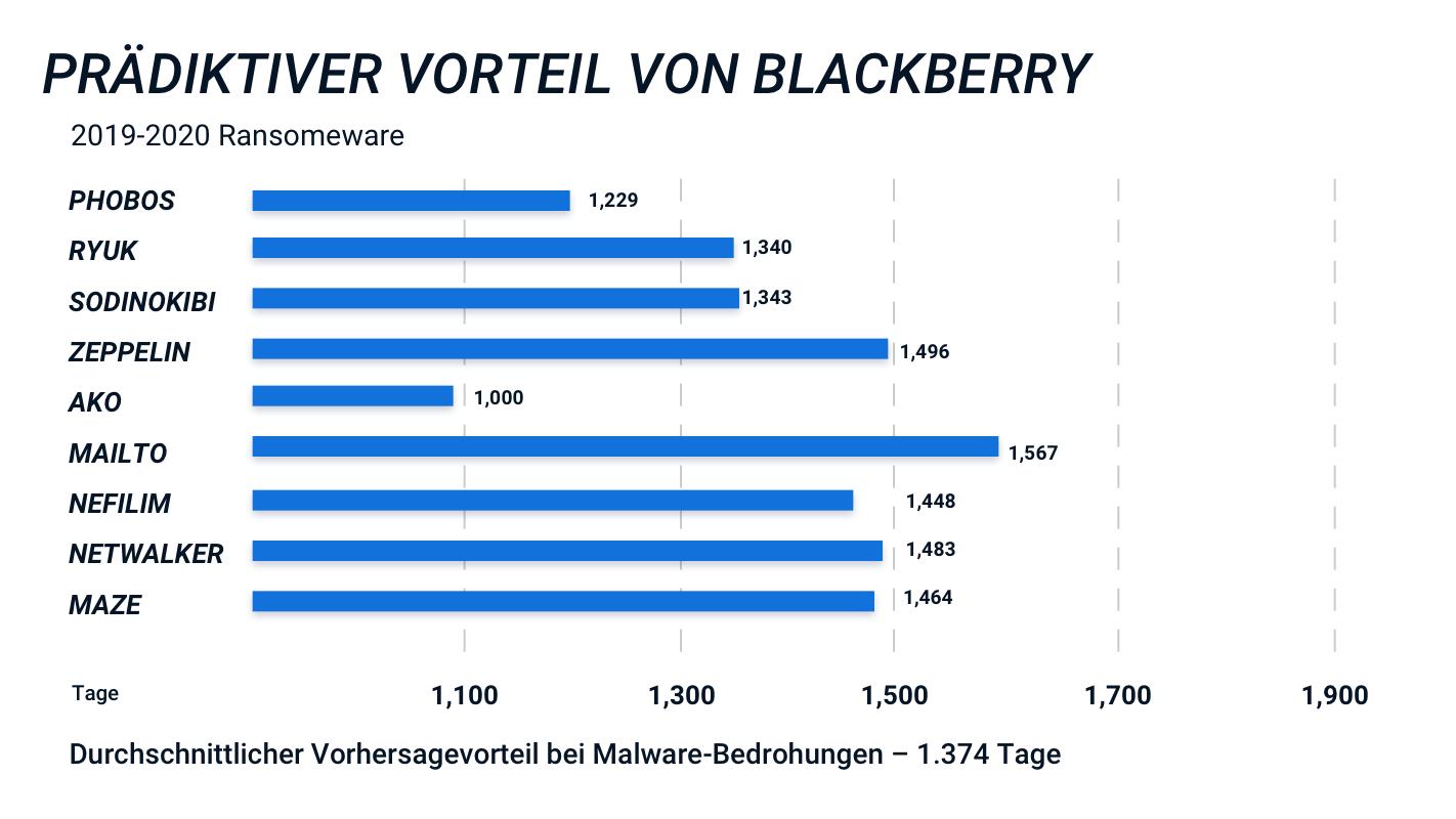 Abbildung 2: Die KI-Lösungen von BlackBerry können Bedrohungen schon Jahre vor dem ersten Angriff stoppen.