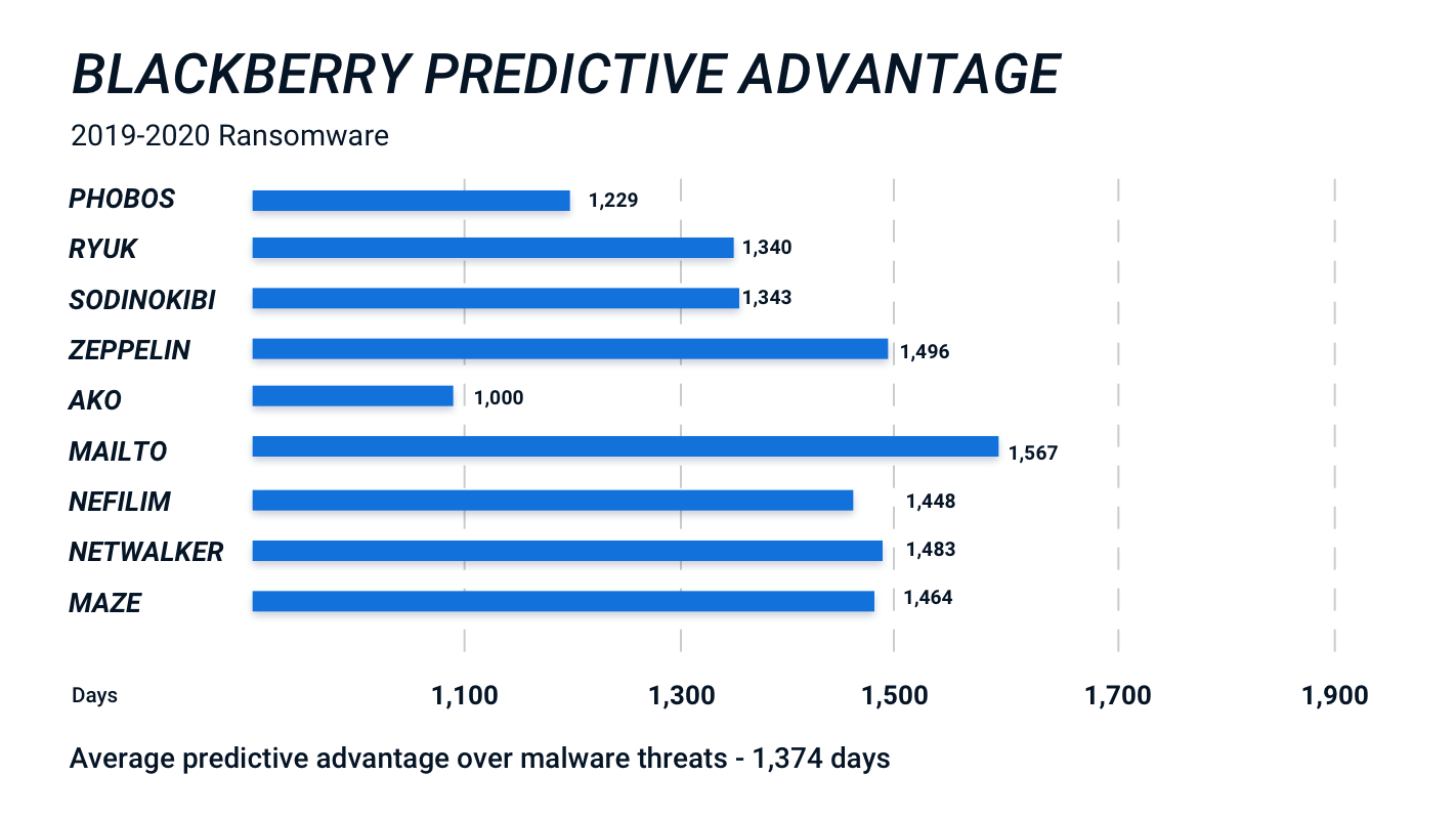 Figure 2: BlackBerry with Cylance AI can stop threats years before the first attack occurs.