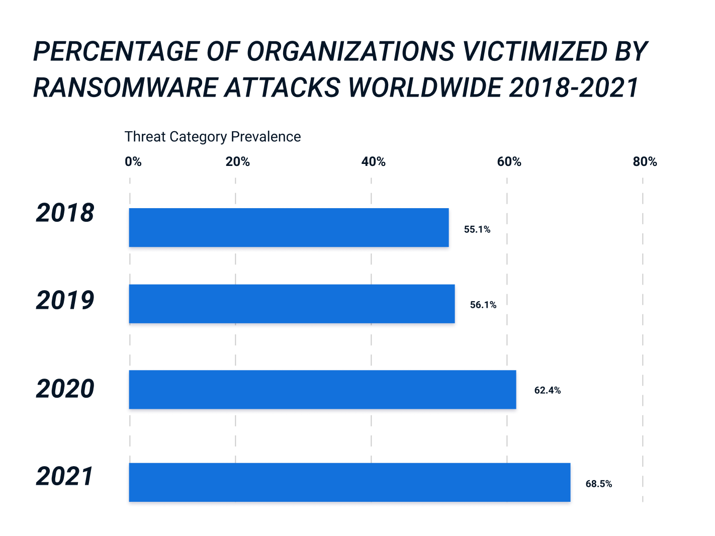 Figure 1: Ransomware attacks are affecting more organizations around the world, every year*.